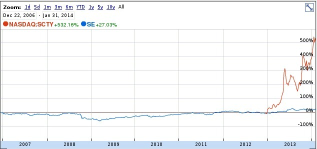 SE, SCTY, in Spectra Energy vs. SolarCity stock price, by John S. Quarterman, 2 February 2014