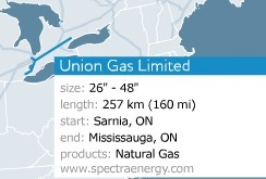 244x165 Union, in Spectra Energy in Canada, by John S. Quarterman, for SpectraBusters.org, 6 July 2014