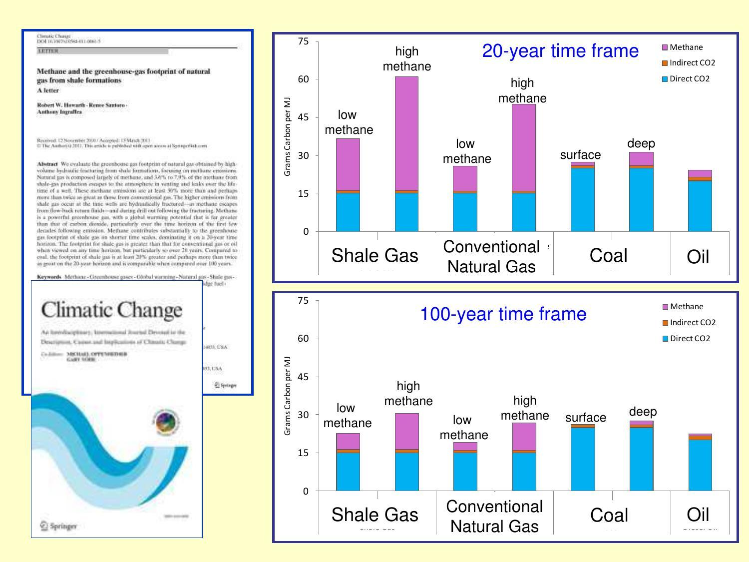 1500x1125 CH4 + CO2, in Still A Bridge to Nowhere: Methane Emissions and the Greenhouse Gas Footprint of Natural Gas, by Bob Howarth and Tony lngraffea, 14 April 2015